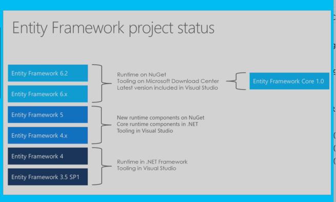 Entity Framework and EF Core – Rupesh's Blog
