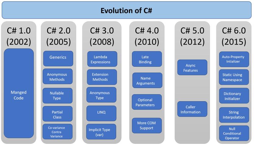 c_evolution