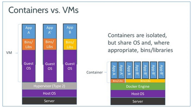 container_vc_vm